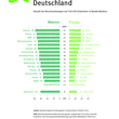 Infografik: Anzahl der Neuerkrankungen auf 100.000 Einwohner in Bundesländern