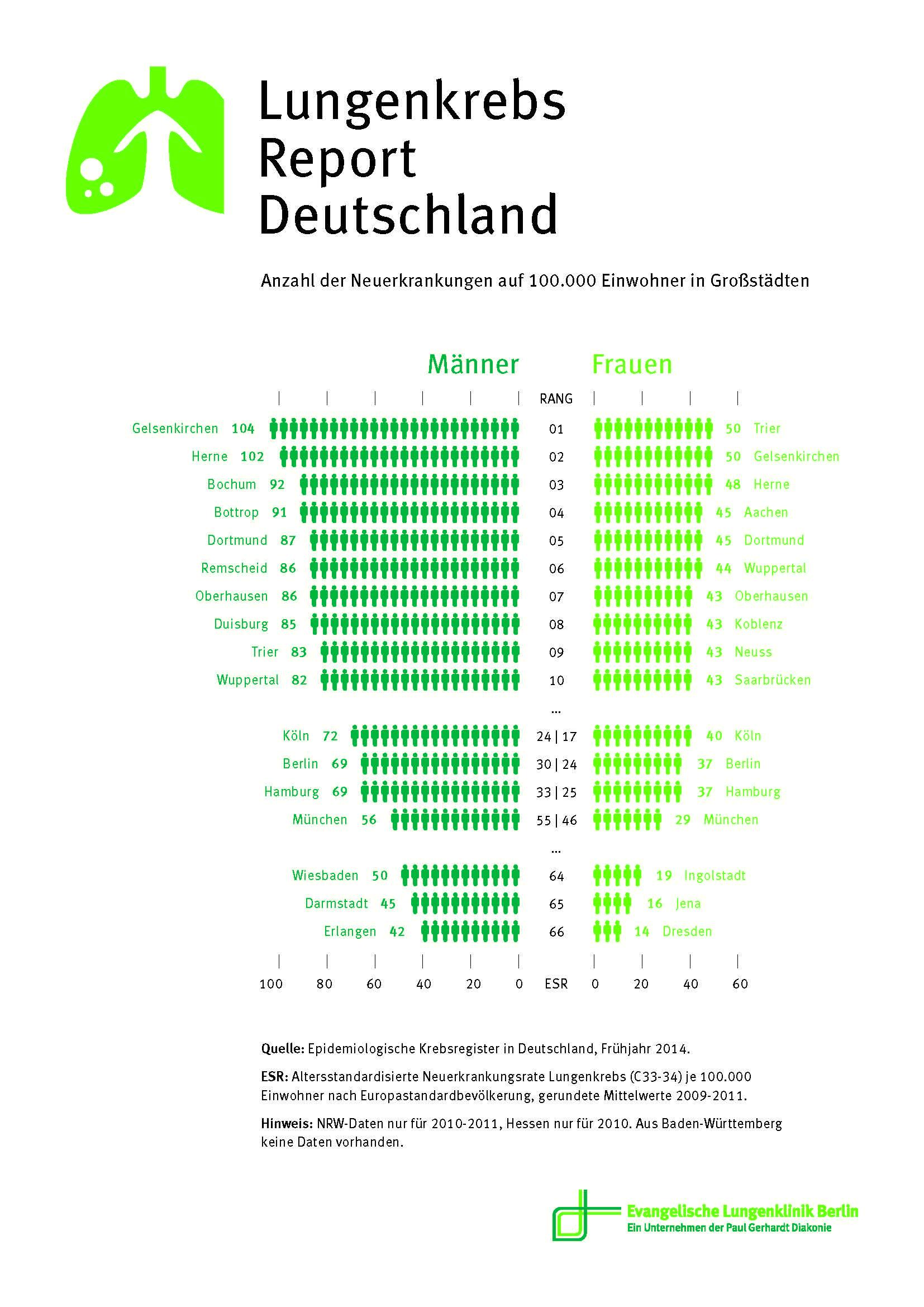 Infografik: Anzahl der Neuerkrankungen auf 100.000 Einwohner in Großstädten